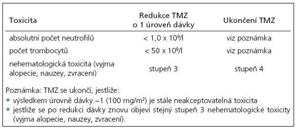 Snížení dávky nebo ukončení podávání přípravku temozolomid (TMZ) během adjuvantní léčby [dle SPC temozolomidu].