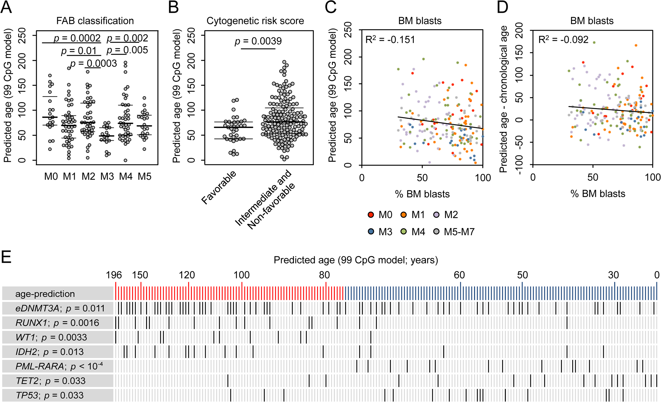 Correlation of epigenetic aging signatures with clinical parameters in AML.
