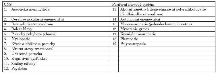 Neuropsychiatrické syndromy SLE definované ACR.