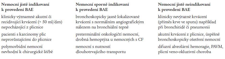 Stratifikace nemocných vhodných k provedení BAE.