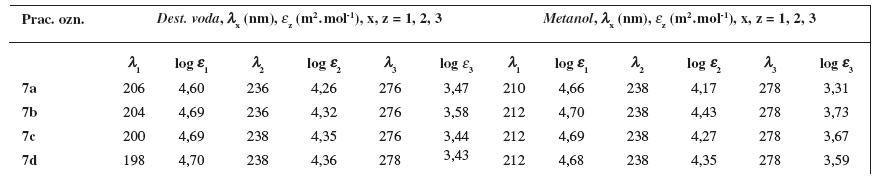 UV spektrá študovaných látok 7a–7d vo vodnom a v metanolovom prostredí