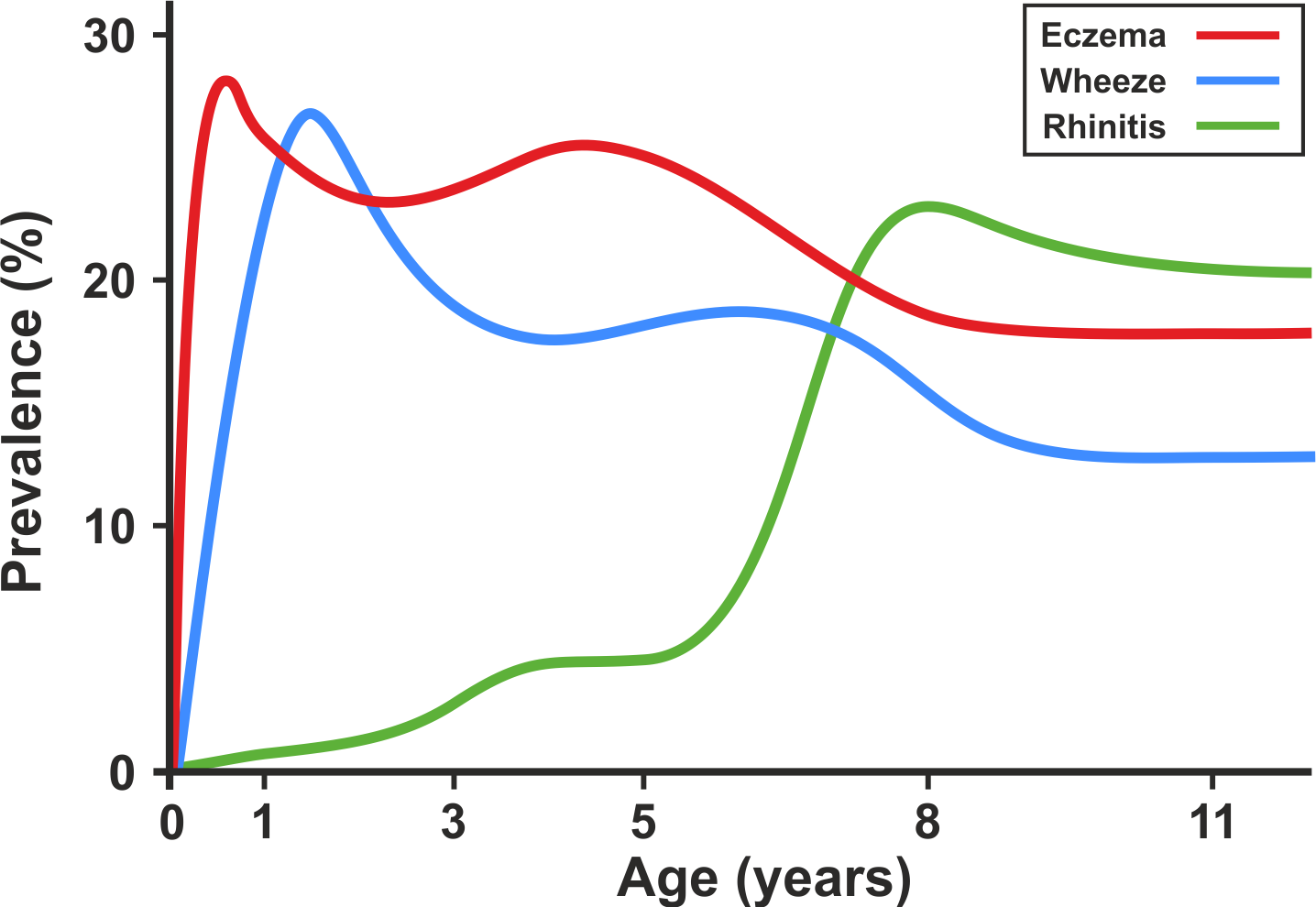 Profile plot showing cross-sectional change in prevalence of eczema, wheeze, and rhinitis in the ALSPAC and MAAS birth cohorts.