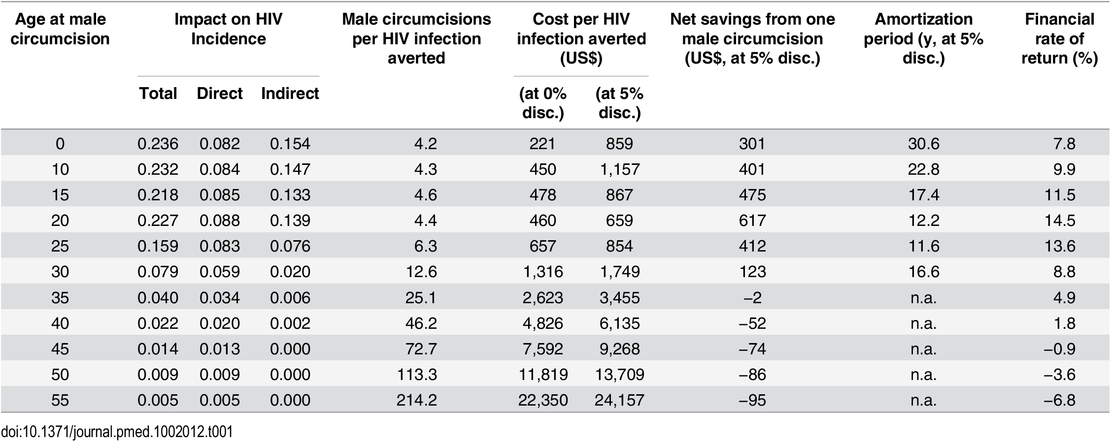 Summary of results (based on one male circumcision performed in South Africa in 2013).