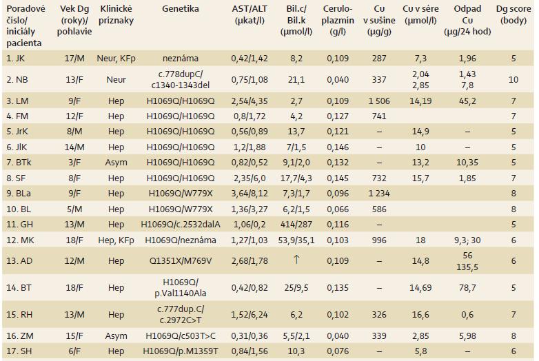 Výsledky slovenkých detí s Wilsonovou chorobou a diagnostické skóre. Tab. 3. Results of children with Wilson's disease in Slovakia and the diagnostic score.