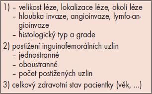 Prognostické faktory.