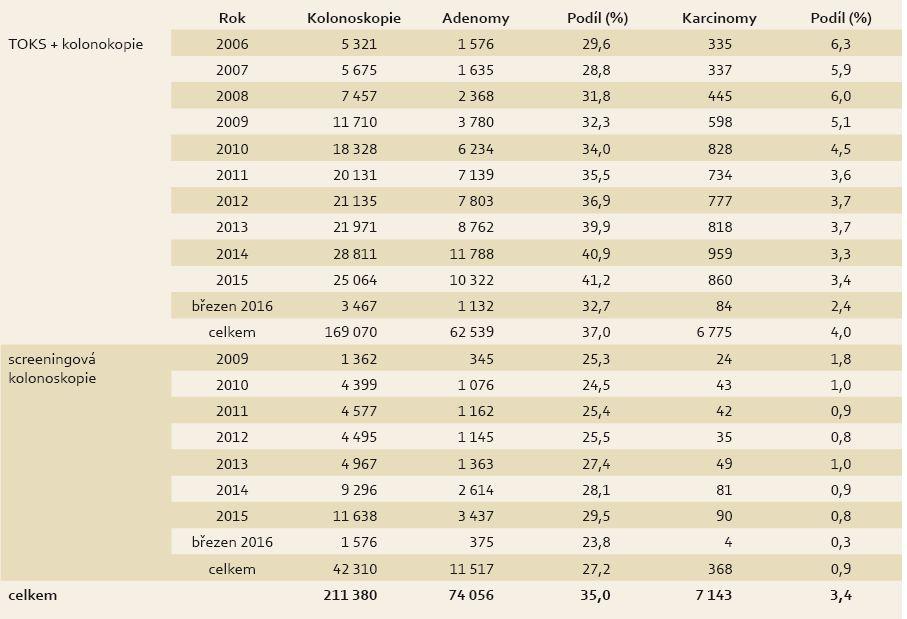 Výsledky Národního screeningového programu CRC v letech 2006-2016 Tab. 1. Results of the CRC National Screening Programme in 2006-2016
