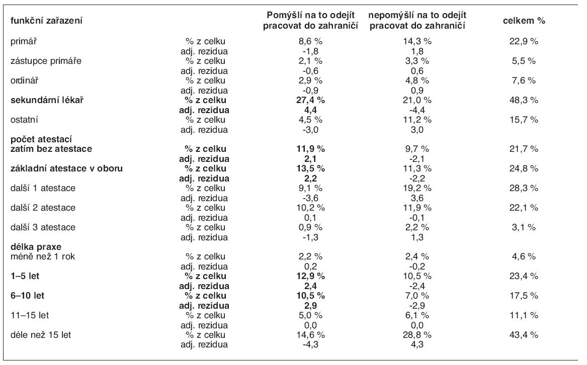 Migrační úmysl dle funkčního zařazení a úrovně vzdělání v %, adjustovaná rezidua (n = 462)