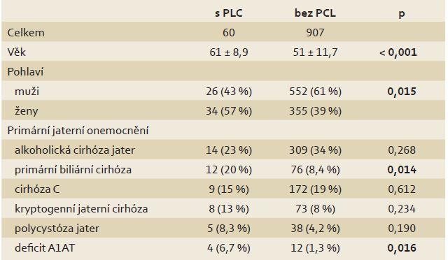 Charakteristika pacientů po transplantaci jater v závislosti na přítomnosti PCL. Tab. 1. Characteristics of liver transplant recipients in relation to the presence of a PCL.