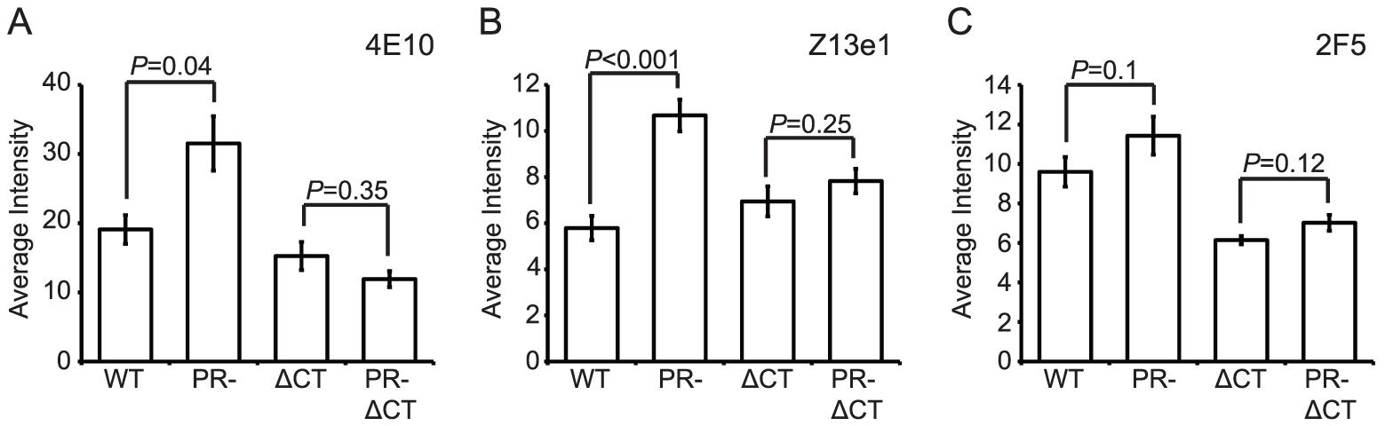 Analysis of neutralizing gp41 MPER epitopes.