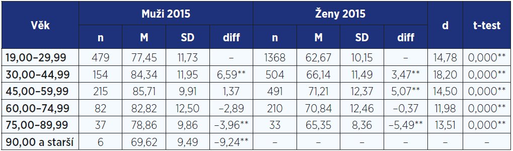 Porovnání tělesné hmotnosti (kg) 19–89letých mužů a žen