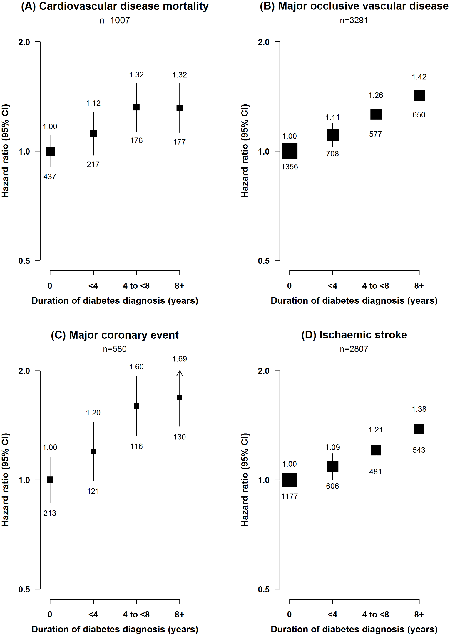 Adjusted hazard ratios for cardiovascular diseases by duration of diabetes diagnosis.