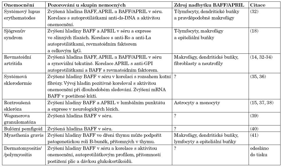 Úloha BAFF a APRIL v patogenezi autoimunitních onemocnění.