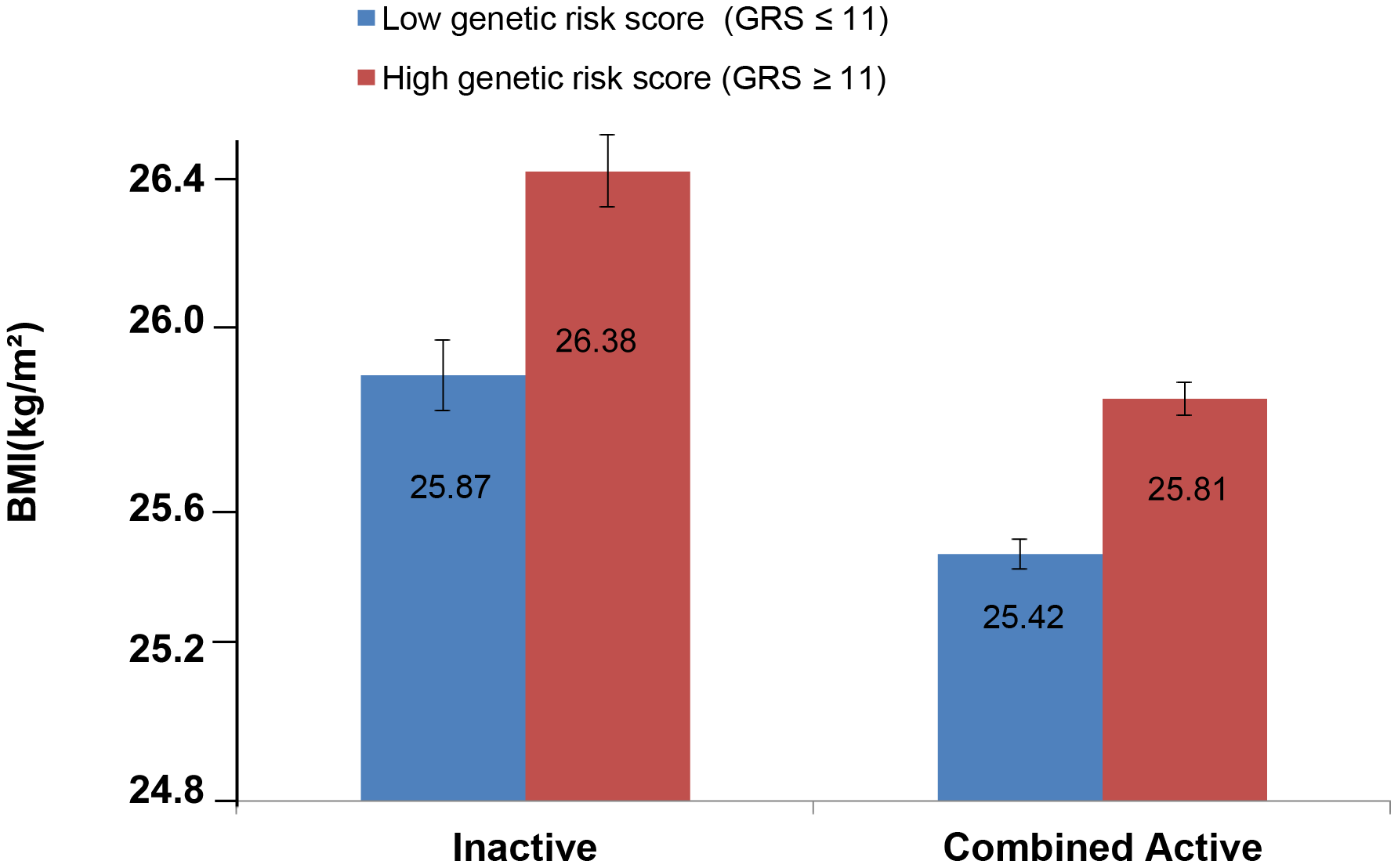 Adjusted least square mean BMI (95% CI) stratified by GRS level (>11 vs. ≤11 BMI-associated alleles) and by physical activity levels (N = 111,421).