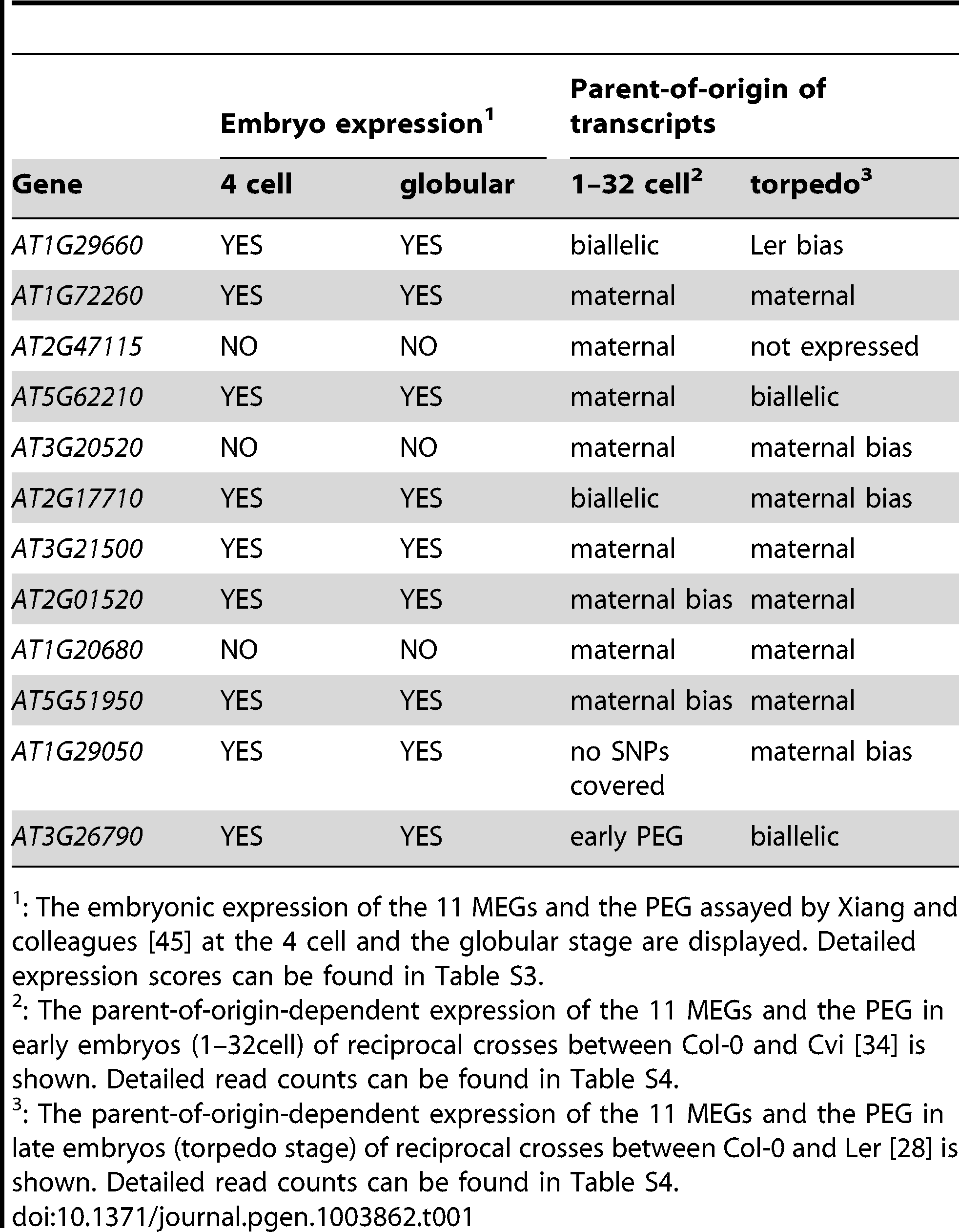 Embryonic expression and parent-of-origin expression of the confirmed MEGs and the PEG in other studies.