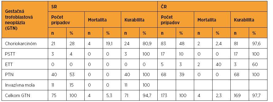Prehľad pacientok s gestačnou trofoblastovou neopláziou liečených v SR a ČR v rokoch 1993–2012