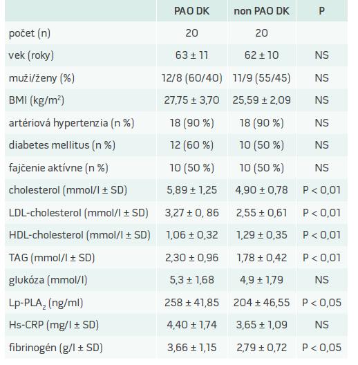 Tab. Hodnotenie vybraných charakteristík pacientov s PAO DK vs kontrolná skupina probandov