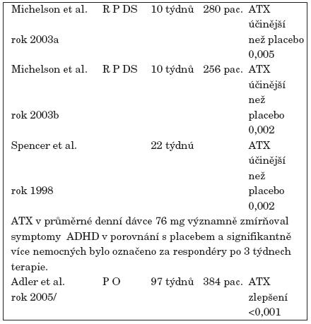 Studie potvrzující terapeutickou účinnost ATX proti placebu.