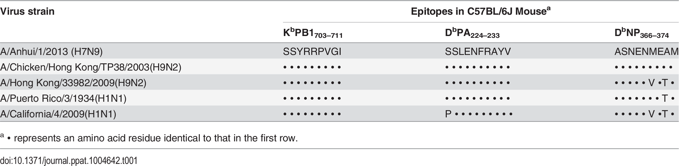 Sequence identity of CTL epitope-associated peptides in the studied viruses.