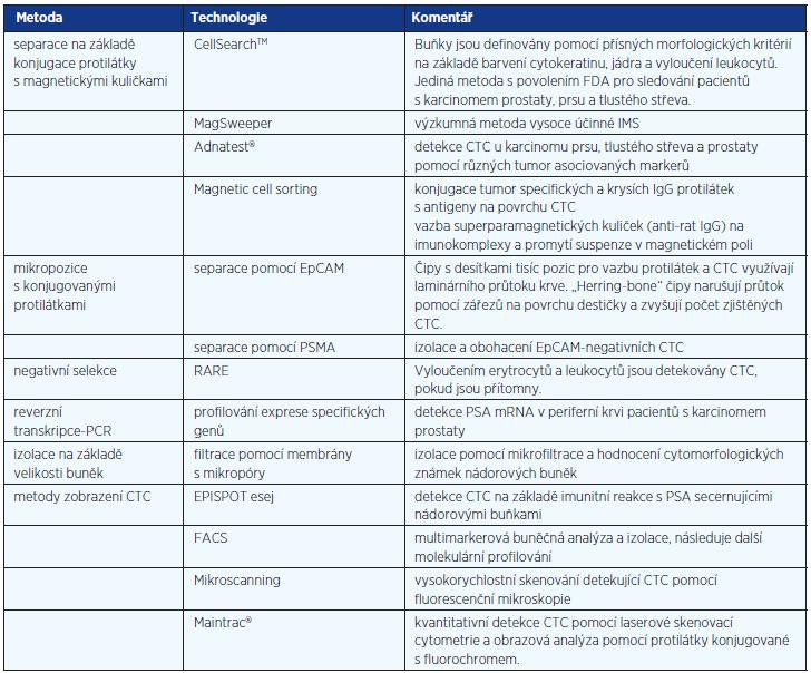Metody detekce cirkulujících nádorových buněk (upraveno podle Danila et al. (9) a Mikulová et al. (19))