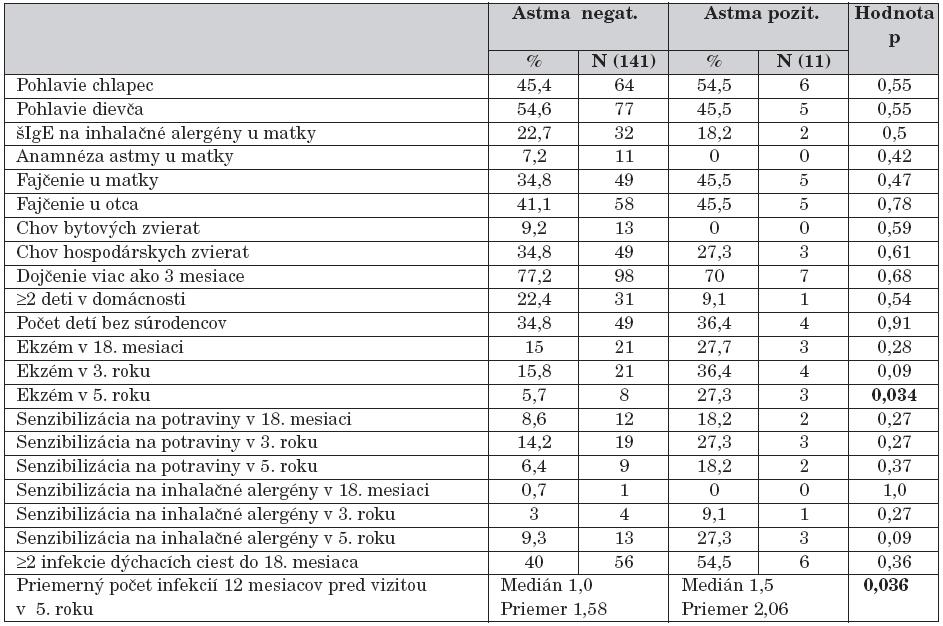 Rizikové faktory pre lekárom stanovenú diagnózu astmy v 5. roku života.