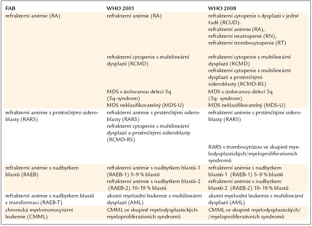 Srovnání FAB klasifikace MDS s WHO klasifikací z roku 2001 a její revizí z roku 2008.