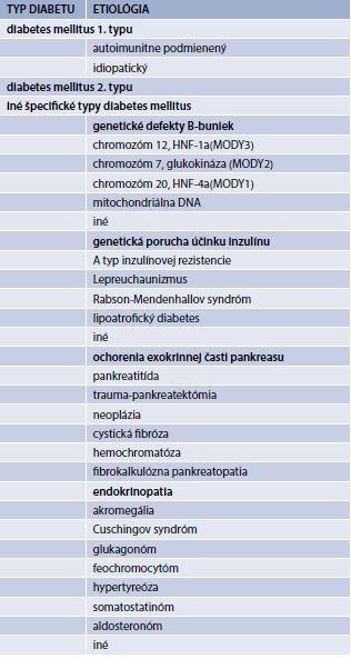 Tab. 2.2   Etiologická klasfikácia diabetes mellitus