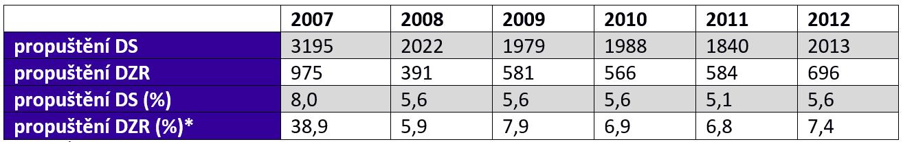 """Počet a podíl """"propuštěných"""" z domovů pro seniory a domovů se zvláštním režimem 2007–2012"""