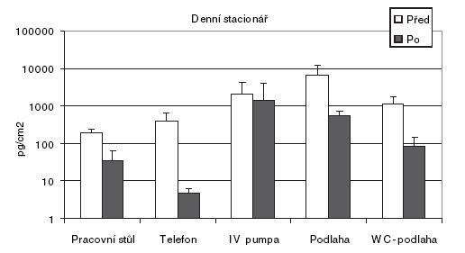 Rozdíl stanoveného cyklofosfamidu (pg/cm<sup>2</sup>) před zavedením nápravných opatření a po jejich zavedení Graf ukazuje průměr a směrodatnou odchylku.