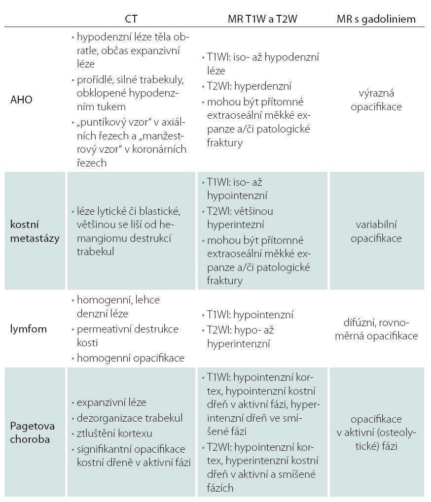 Radiologická diferenciální dia gnostika AHO [20].