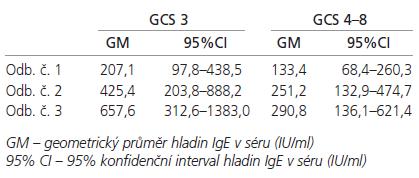 Průměrné hladiny IgE (IU/ml) v séru u pacientů s GSC 3 a GSC 4–8.