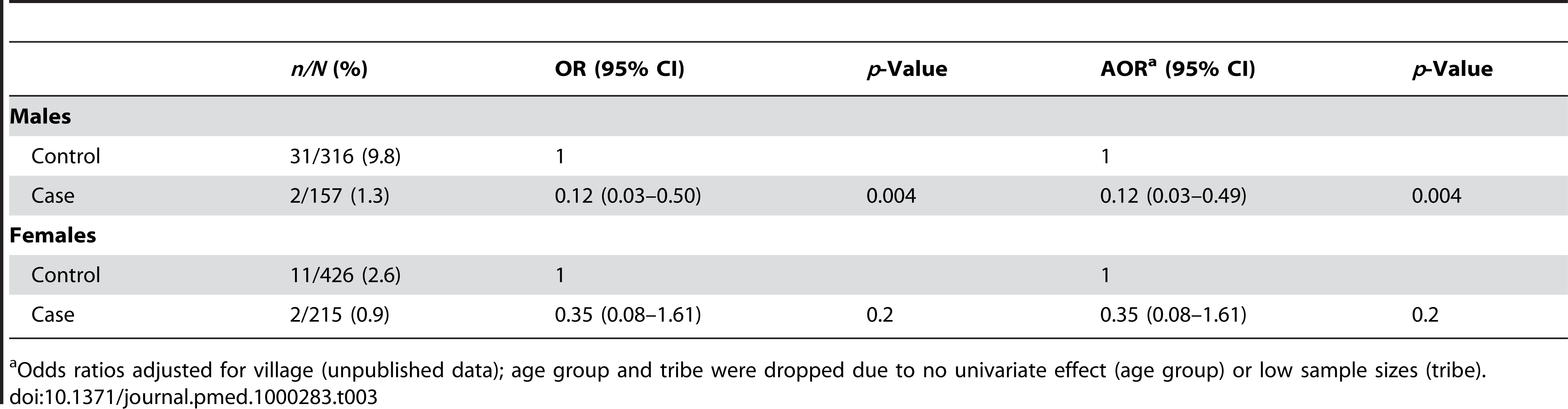 Unadjusted ORs and AORs for phenotypic G6PD deficiency stratified by sex.