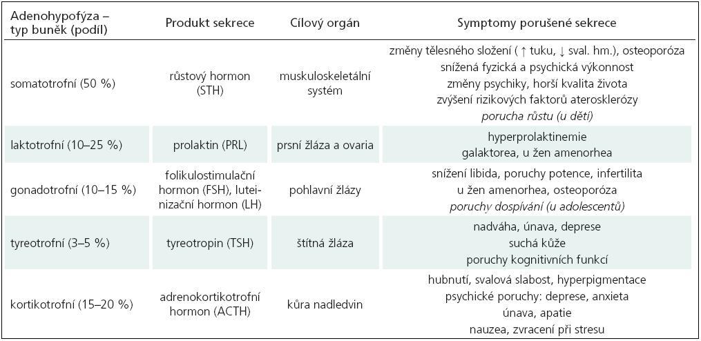 Hormony předního laloku hypofýzy a hlavní symptomy provázející poruchu jejich tvorby.