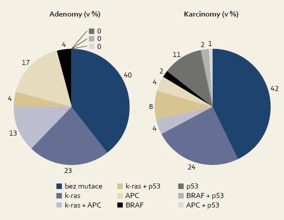 Porovnání četnosti mutací u adenomů a karcinomů. Fig. 3. Comparison of mutation frequency in adenomas and carcinomas.