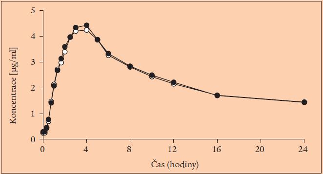 Průběh plazmatické koncentrace ramiprilatu v přípravku Ramil (plné body) a Delix (prázdné body).