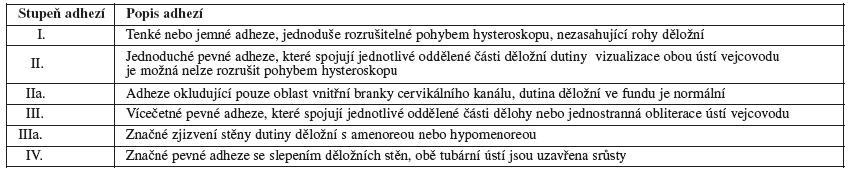 Klasifikace adhezí podle European Society for Hysteroscopy (ESH) 1989