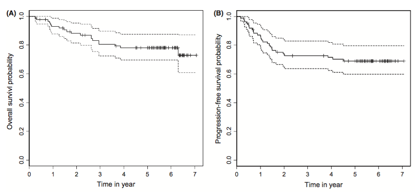 Figure 2. Actuarial survival rates in all 87 patients with nasopharyngeal carcinoma by Kaplan–Meier method. (A) A solid line: overall survival curve. A broken line: 95% confidence interval. (B) A solid line: progression-free survival curve. A broken line: 95% confidence interval.