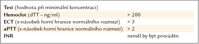 Možnosti monitorace léčby dabigatranem [8].