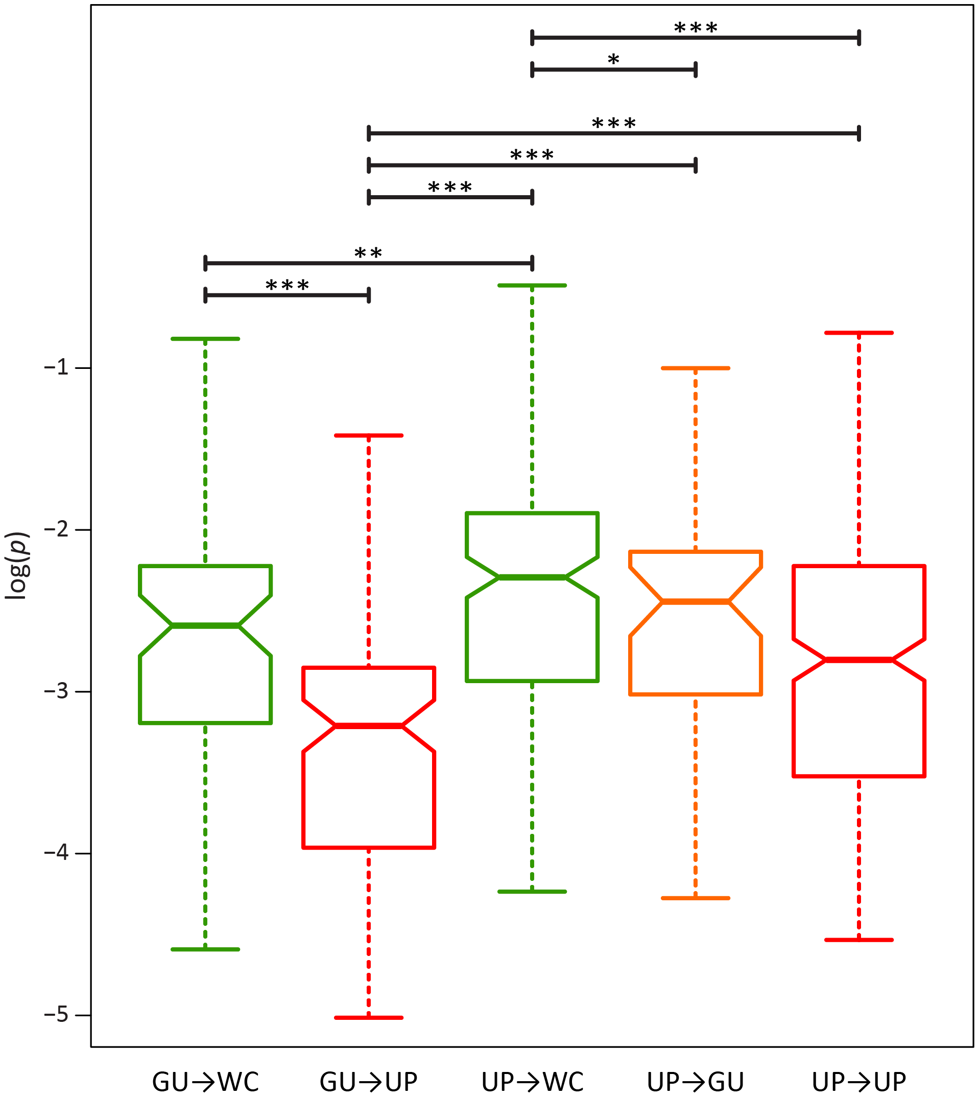 Intra-population frequencies of second-site WC replacement polymorphisms in the HIV-1 genome.