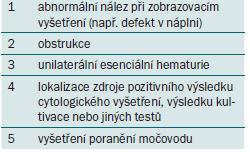 Diagnostické indikace pro ureteroskopii.