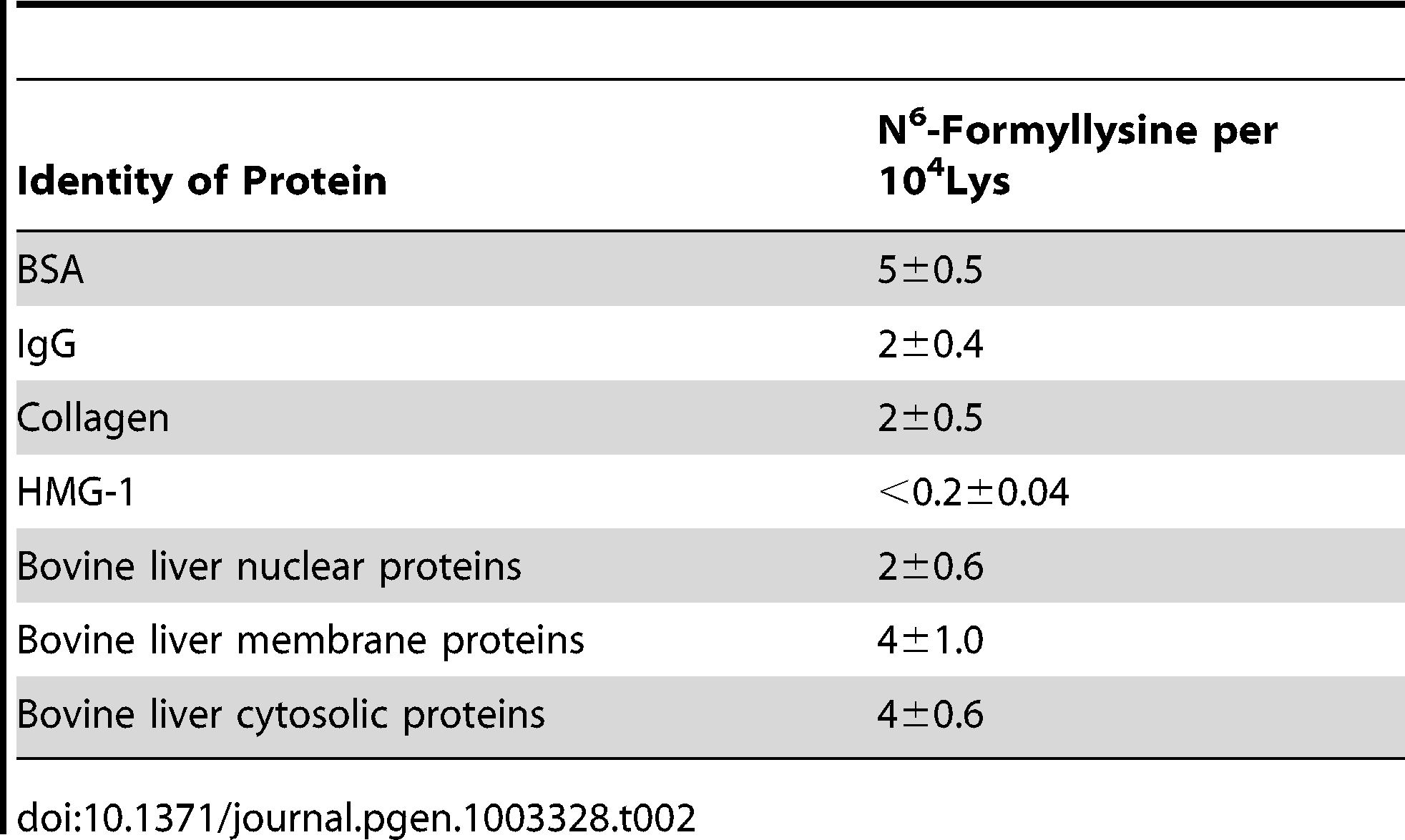 Quantification of N<sup>6</sup>-formyllysine in different proteins.