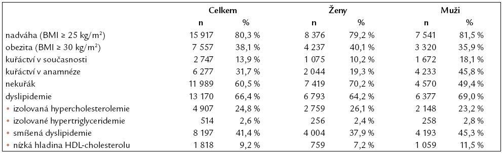 Kardiovaskulární rizikové faktory. Dyslipidemie byla definována jako plazmatická hladina celkového cholesterolu vyšší než 5,0 mmol/l, LDL-cholesterolu vyšší než 3,0 mmol/l a triglyceridů vyšší než 1,7 mmol/l, resp. plazmatická hladina HDL-cholesterolu nižší než 1,0 mmol/l u mužů a 1,2 mmol/l u žen, případně terapie jakýmkoli hypolipidemikem.