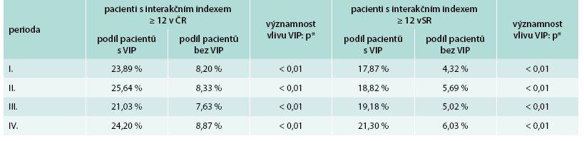 Prevalence pacientů s nadkritickou hodnotou interakčního indexu (≥ 12) v ČR a SR  v rozčlenění dle přítomností alespoň 1 přípravku s vysokým interakčním potenciálem (VIP) v lékovém portfoliu pacienta