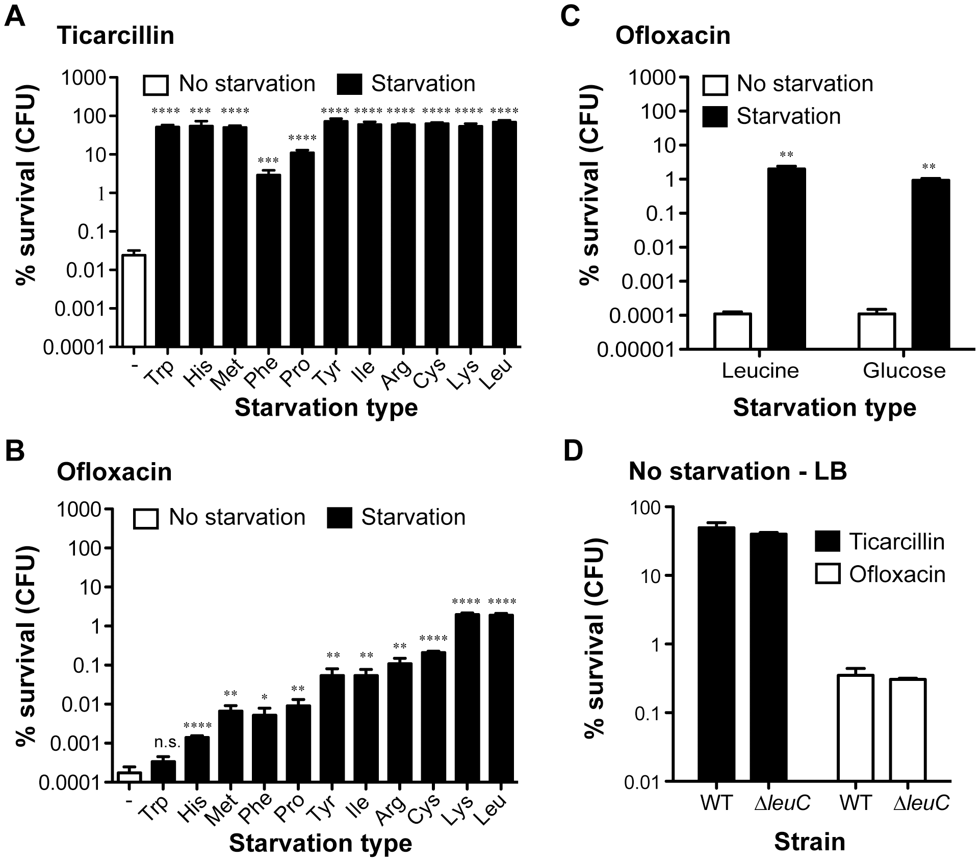 Starvation leads to high antibiotic tolerance in biofilms of <i>E. coli</i> TG1.