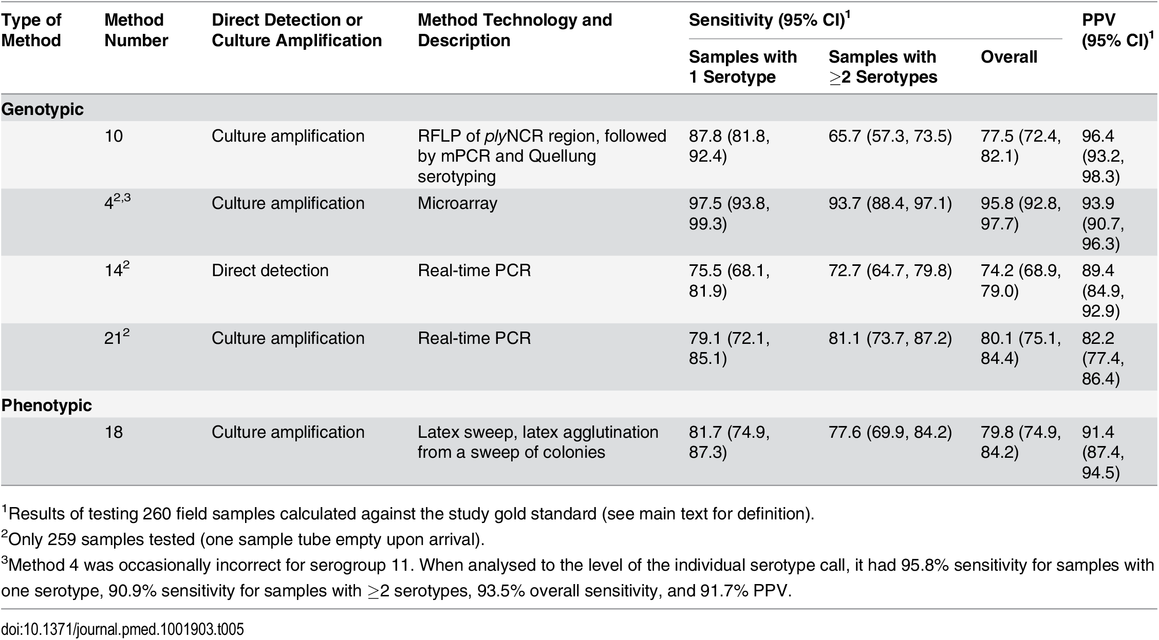 Performance of alternate serotyping methods when testing field samples.