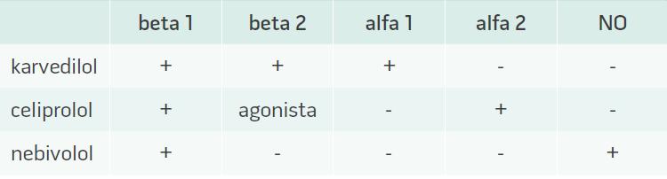 Ovlivnění jednotlivých adrenergních receptorů vazodilatačními betablokátory