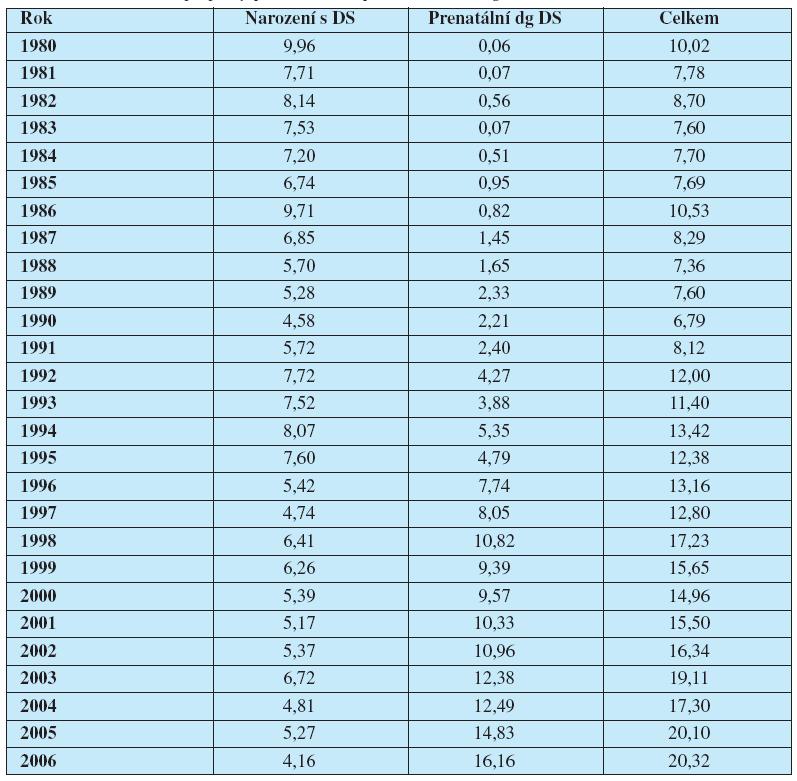 Relativní počty (na 10 000 živě narozených) Downova syndromu v České republice v období 1980–2006, případy prenatálně a postnatálně diagnostikované