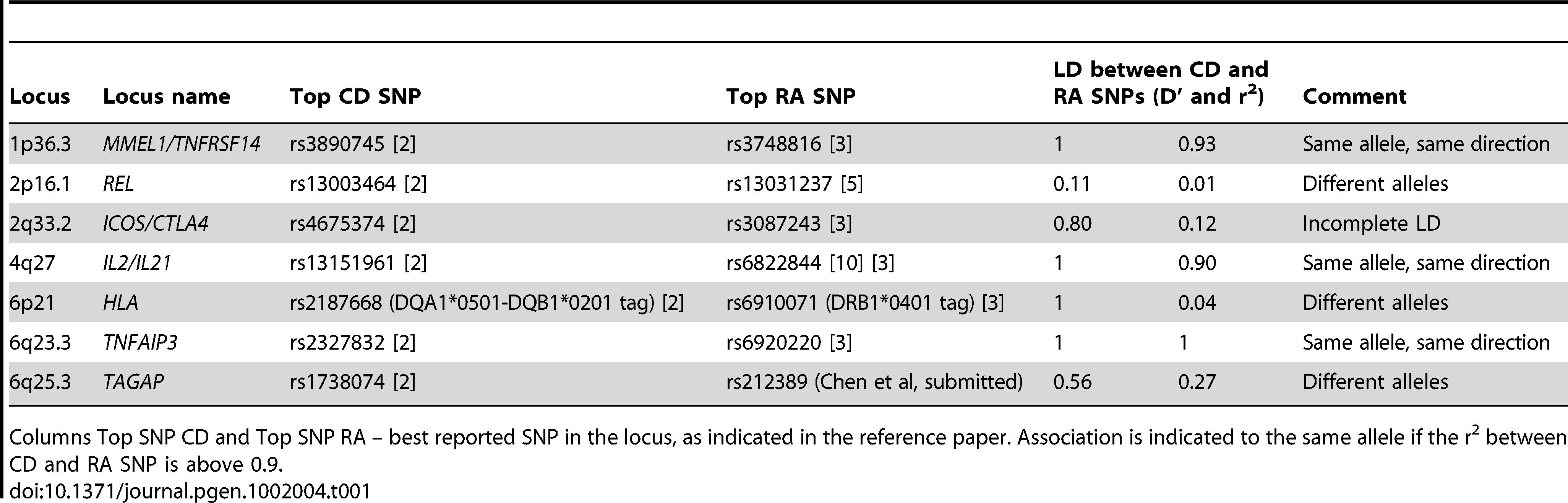 Comparison of CD and RA risk alleles at seven shared risk loci.