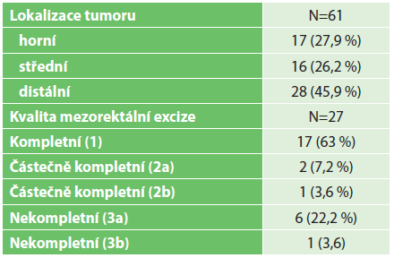 Výsledky II – kvalita mezorektální excize Tab. 3. Results II – quality of mesorectal excision
