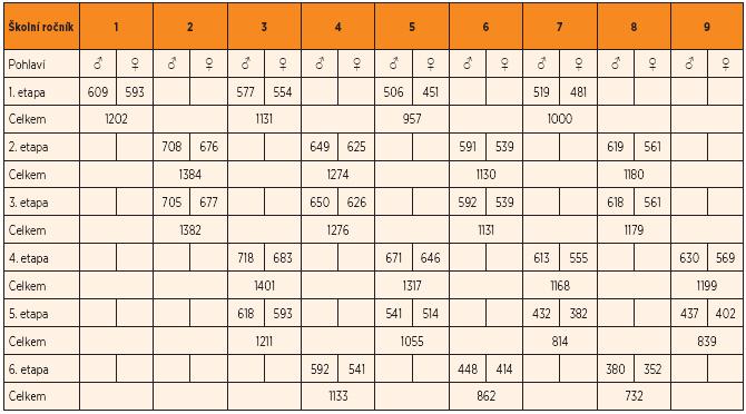 Struktura zastoupení počtu žáků ZŠ v průběhu semilongitudinálního šetření (podle pohlaví, školního ročníku a etapy šetření).