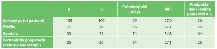 Celkový přehled souboru Tab. 1: Overview of the study population